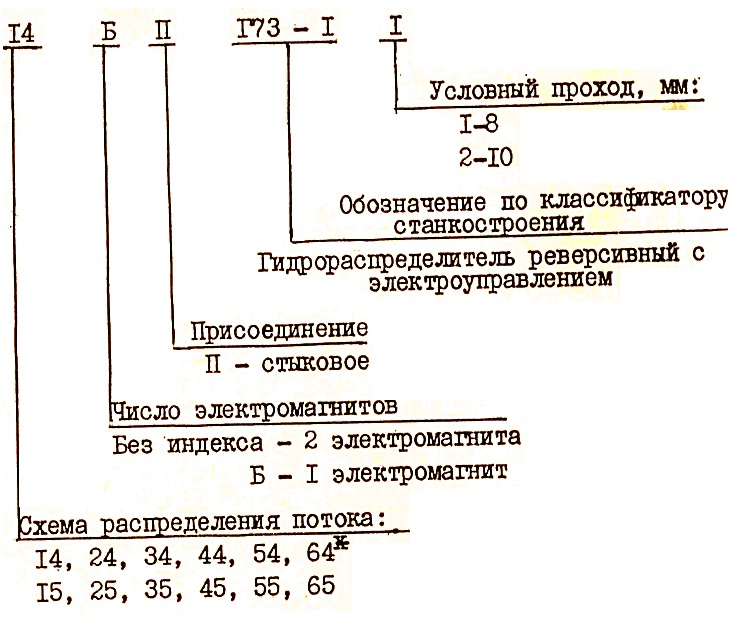 Структура условного обозначения распределителя ПГ73-11