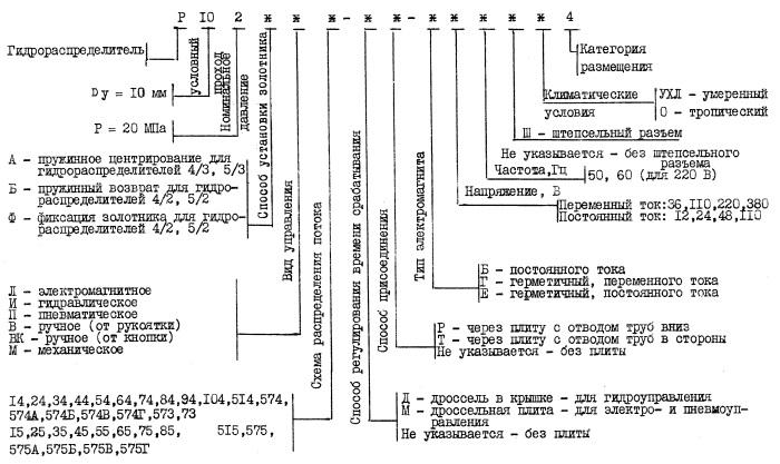 Структура условного обозначения снятых с производства гидрораспредлителей Р102