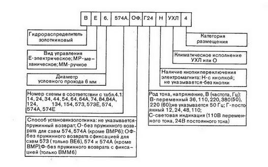 Структура условного обозначения гидрораспределителей ВЕ6