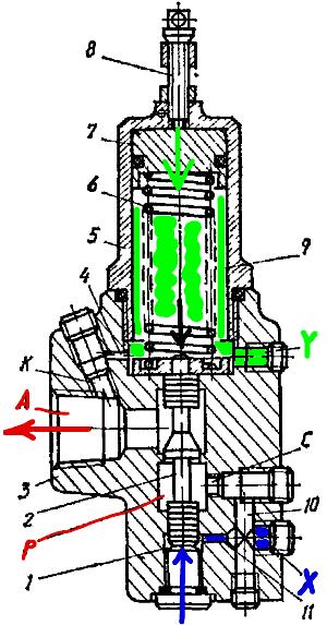 Принцип работы гидроклапанов давления Г54