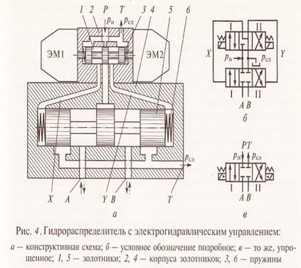 Конструкция и принцип действия распределителей РХ20 (на примере РХ20 44 30000)