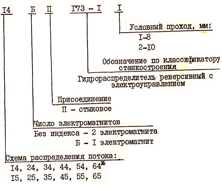 Структура условного обозначения распределителя ПГ-73-11