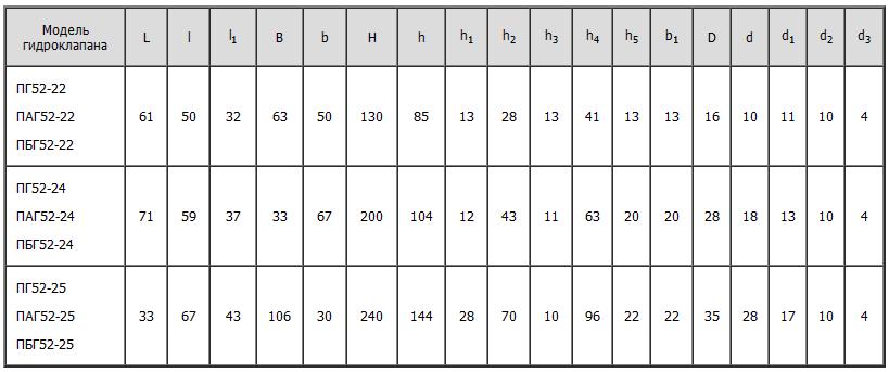 Габаритные и присоединительные размеры клапанов ПГ52-22, ПГ52-23, ПГ52-24, ПГ52-25