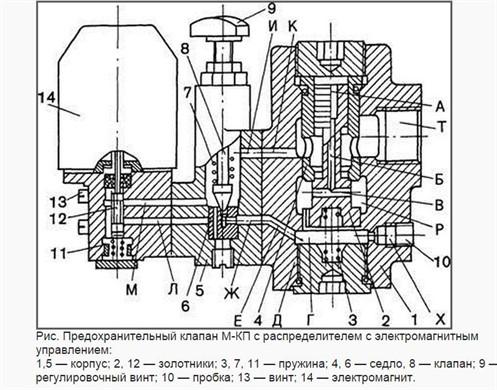 Конструкция предохранительного клапана непрямого действия МКП 10
